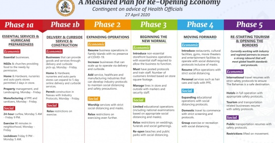 Phased Re-opening Plan