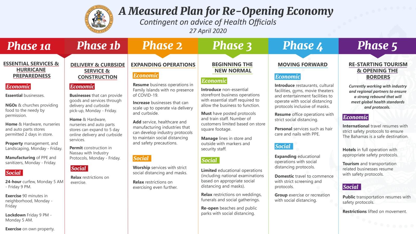 Phased Re-opening Plan