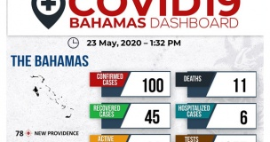Ministry-of-Health-Dashboard---23rd-May,-2020---feature