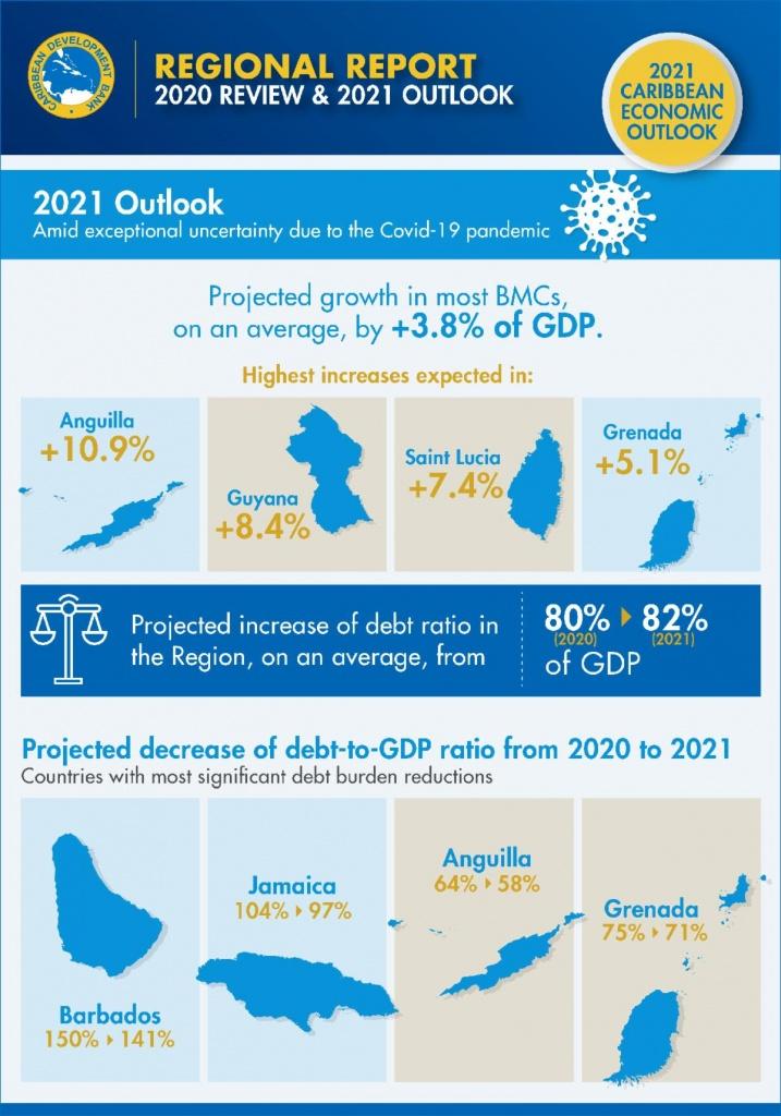 CDB 2021 Outlook pic