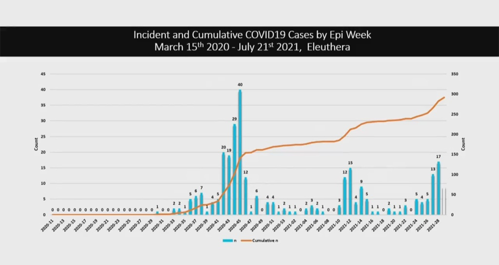 Incident and Cumulative COVID-19 Cases by Epi Week - March 15th 2020 to July 21st 2021 for ELEUTHERA.